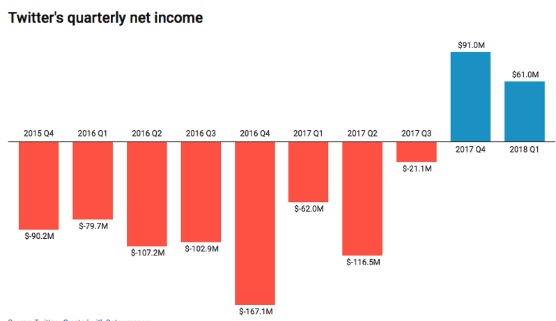 Twitter quarterly net income