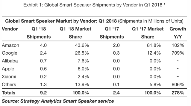 Amazon, Google lead global smart speaker market, Apple fourth