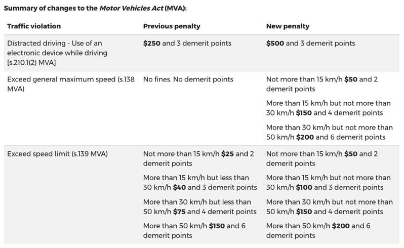Yukon speeding fines