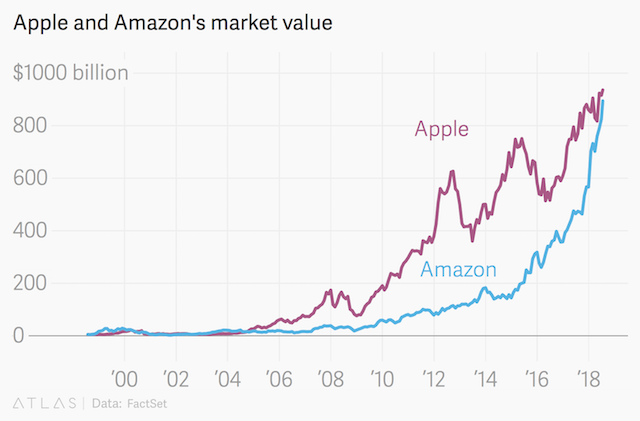 Apple Under Threat As Amazon.com's Stock Market Value Hits $900bn