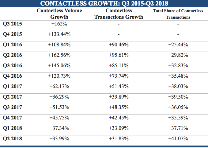Moneris contactless growth q2 2018 iic