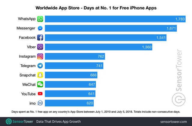 Number one free apps worldwide