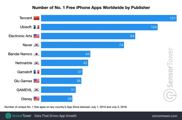 Number one free publishers worldwide