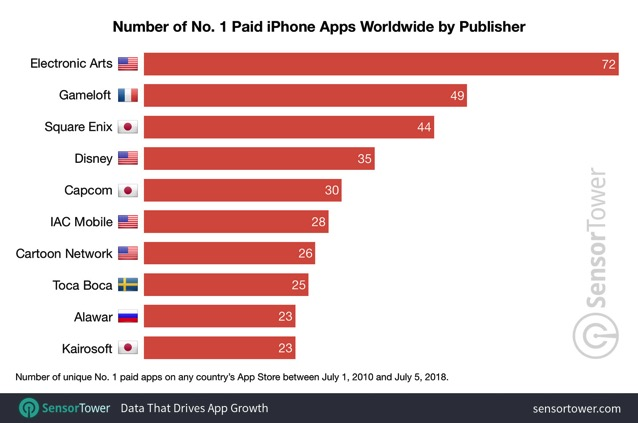 Number one paid publishers worldwide