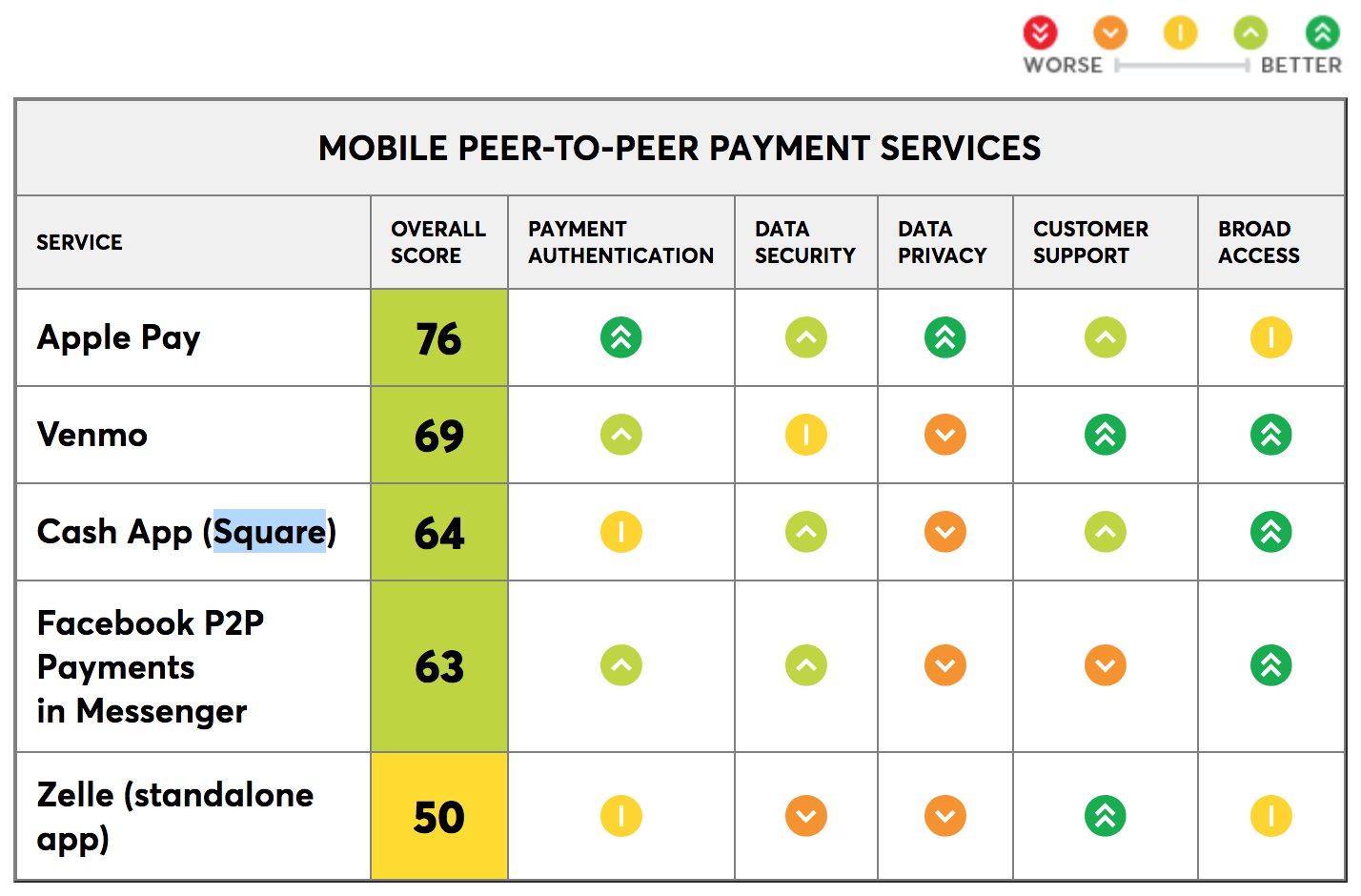Consumer Reports Names Apple Pay Cash the Best P2P Mobile