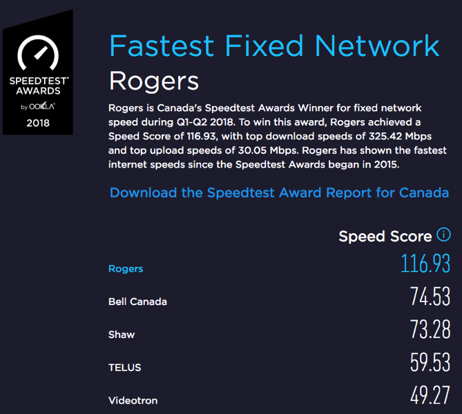 Rogers fastest fixed network ookla
