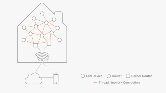 Apple Joins ?Thread Group? Consortium, Suggesting Wi-Fi Mesh Networking Plans