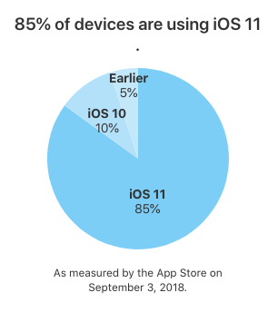 Ios 11 adoption rate 85