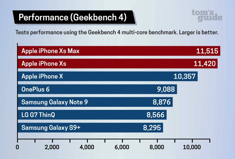 Iphone xs benchmark geekbench