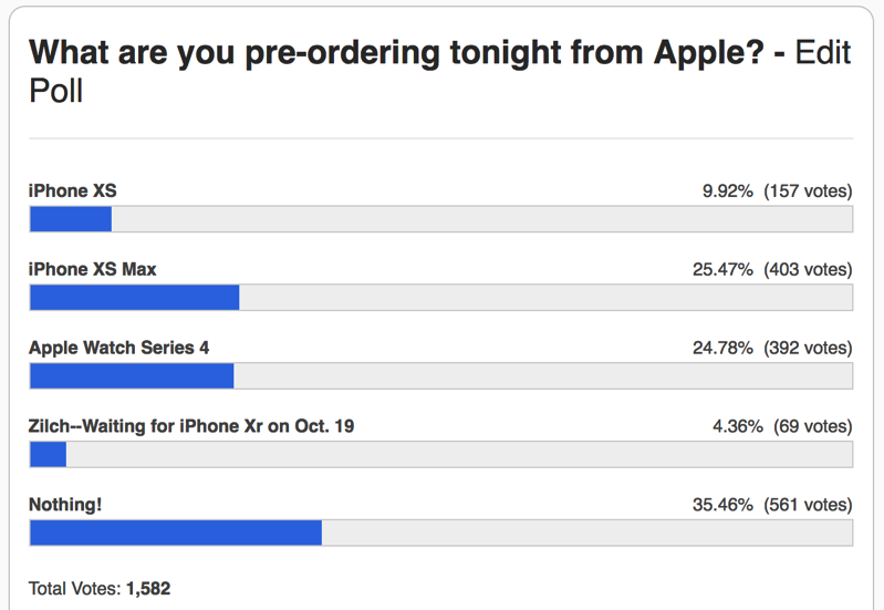 Iphone xs poll
