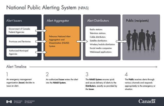 National public alerting system