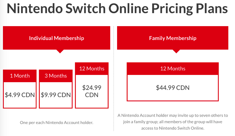 Nintendo switch online plans canada