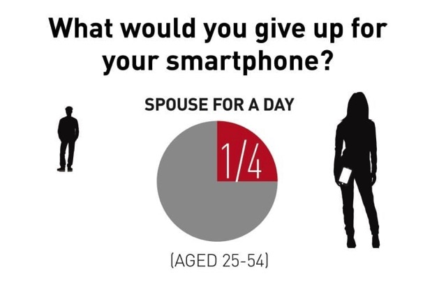 What would you give up for your smartphone