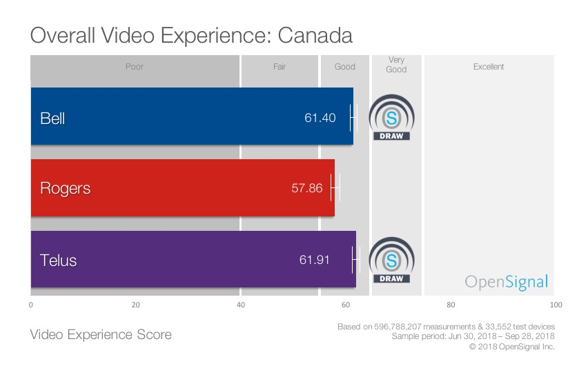 Canada Video Experience