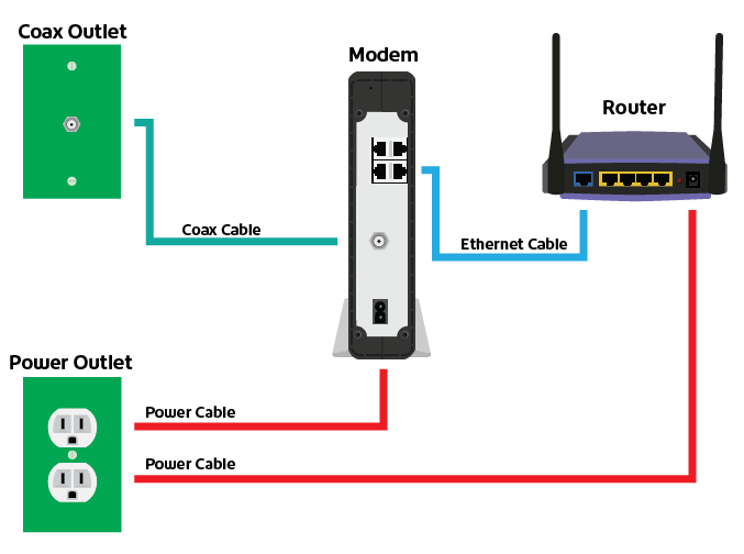Modem router set up