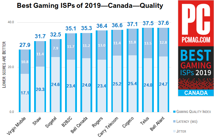 627242 best gaming isps 2019 canada quality