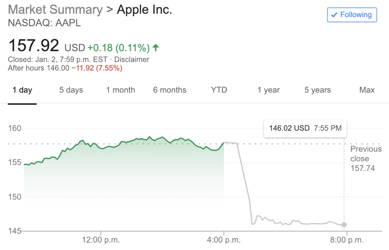 Apple down q1 2019