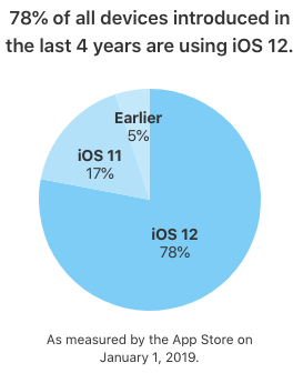 Ios 12 adoption 78