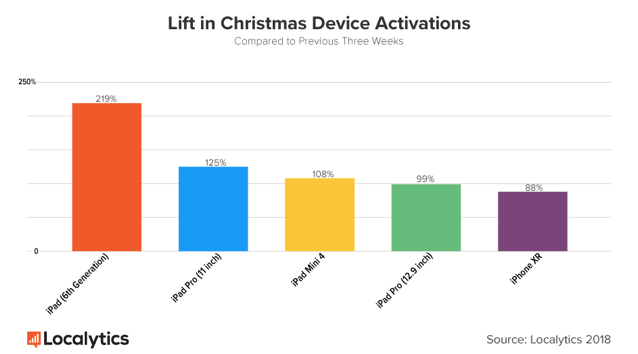 Lift in christmas activations