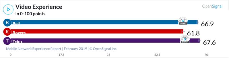 OpenSignal chart 3