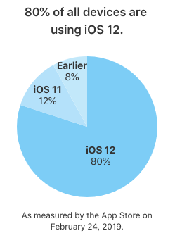 Ios 12 install rate
