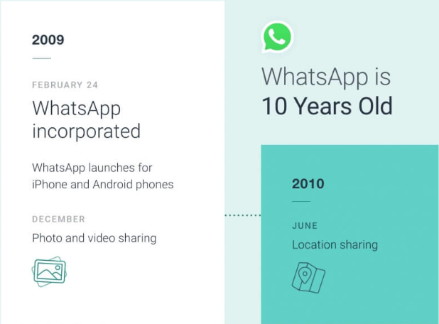 Whatsapp 10 years