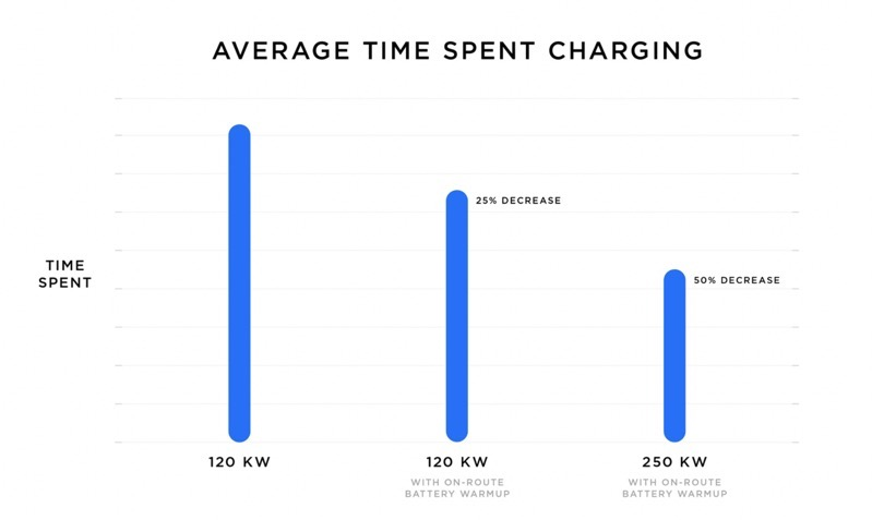 Average time charging