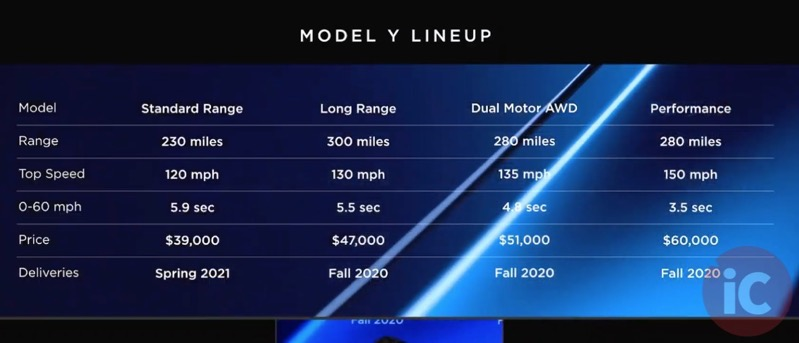 Model y configuration