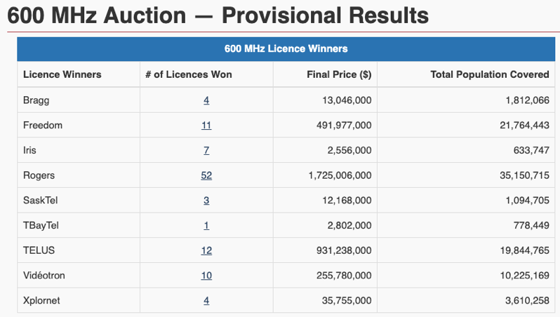 600 mhz auction results