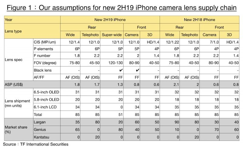 2019 iPhones to Feature 12MP Front Cameras, 'Black Lens-Coating Technologies,' More: Ming-Chi Kuo