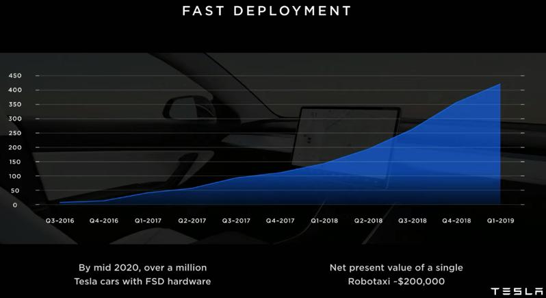 Tesla robotaxi deployment