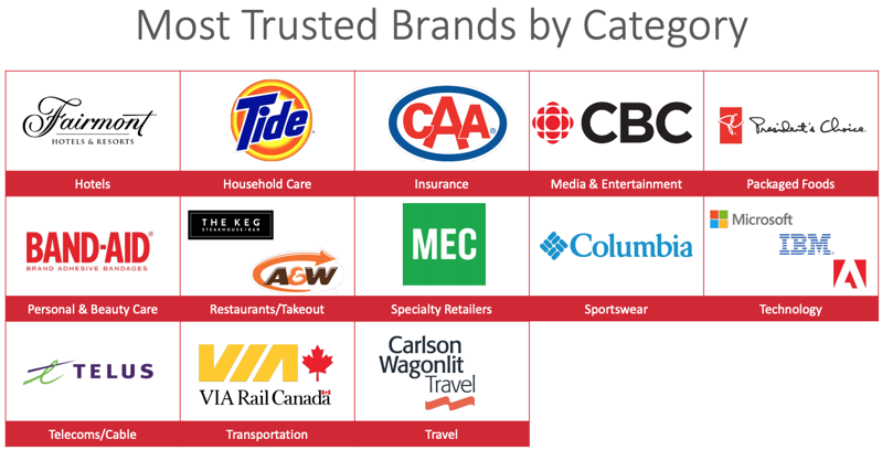 Telus most trusted brand