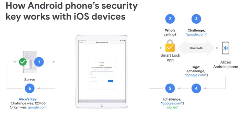 Android security keys iphone