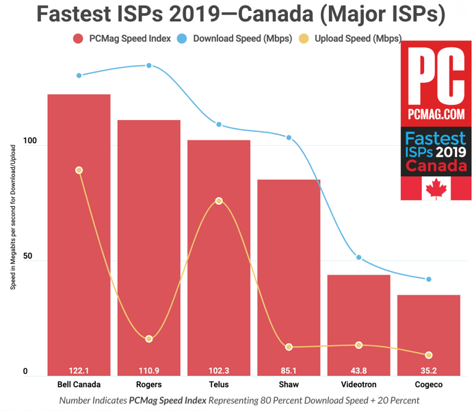 Fastest ISPs canada major pcmag