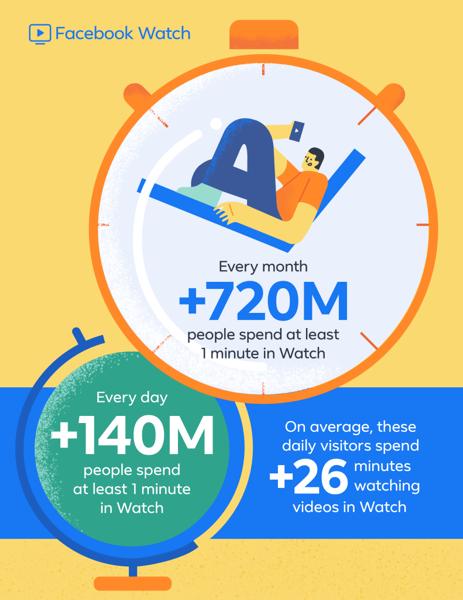 Infographic facebook watch