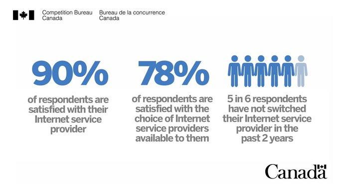 Competition bureau internet study