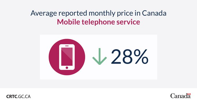Crtc average wireless pricing drop