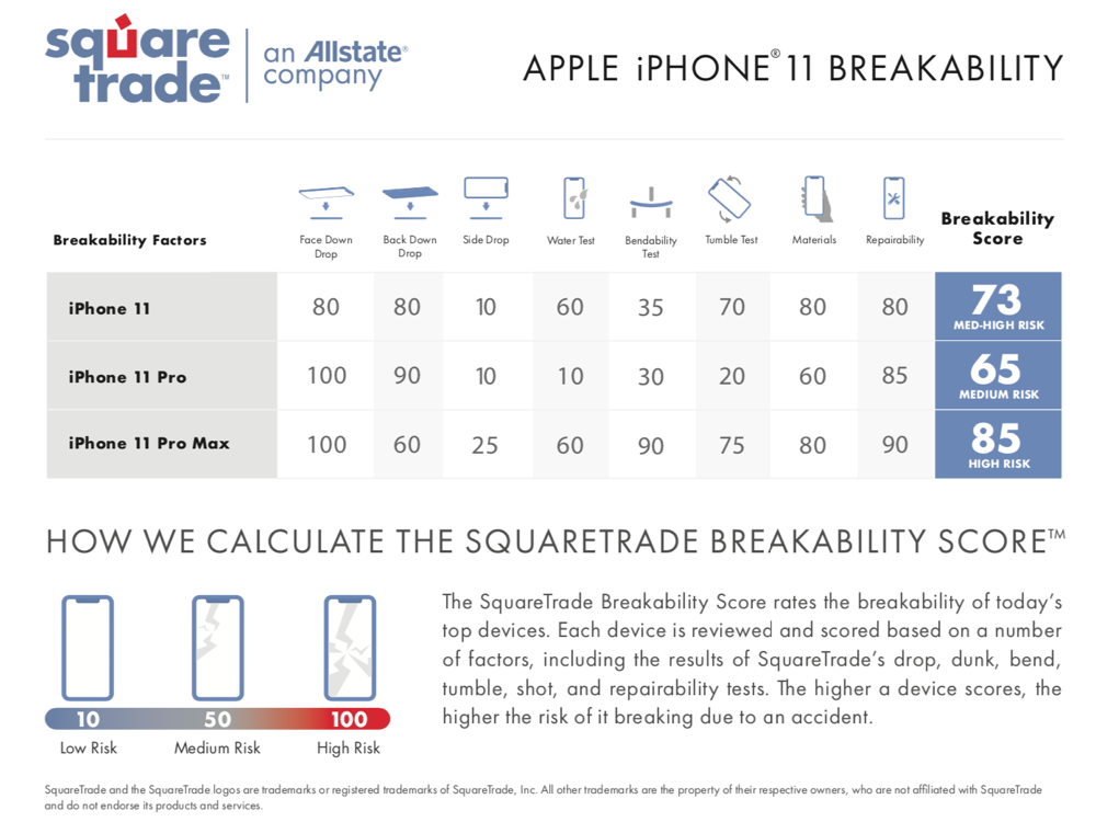 Square trade breakbility chart iic