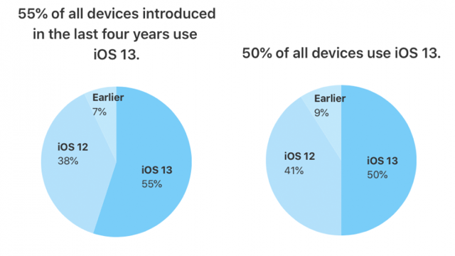 55% of iPhones Introduced in Last 4 Years Now Have iOS 13 Installed