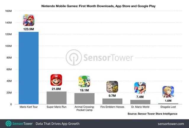 Mario kart tour first month chart