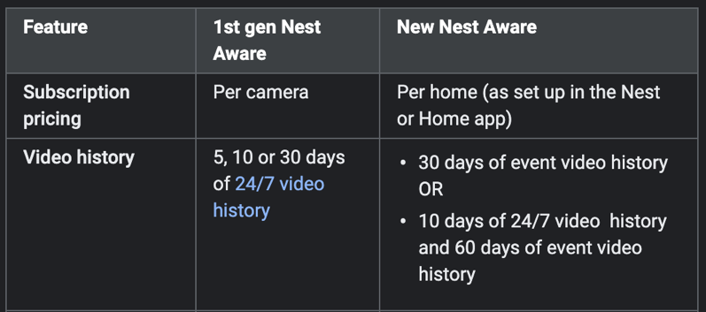 New nest aware features
