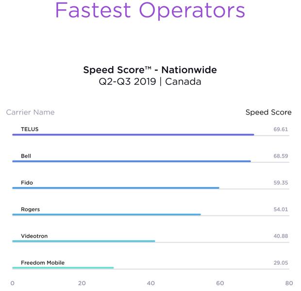 Speedtest intelligence report q2 q3 2019