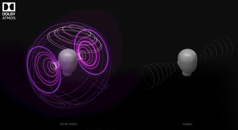 Dolby atmos vs stereo