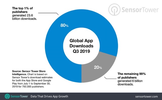 One percent apps downloads