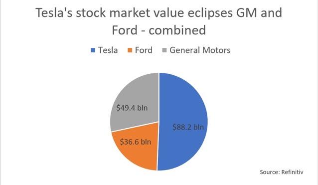 Market Cap pie graphic