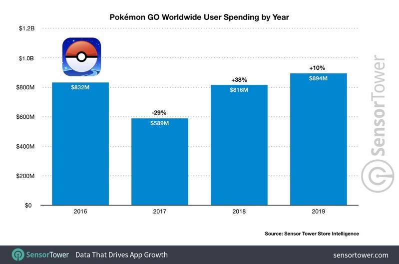 Pokemon go worldwide user spending by year