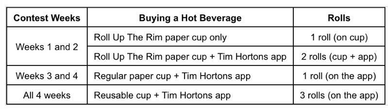 Tim hortons contest summary