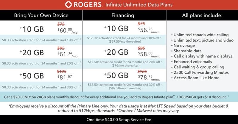 Rogers epp financing