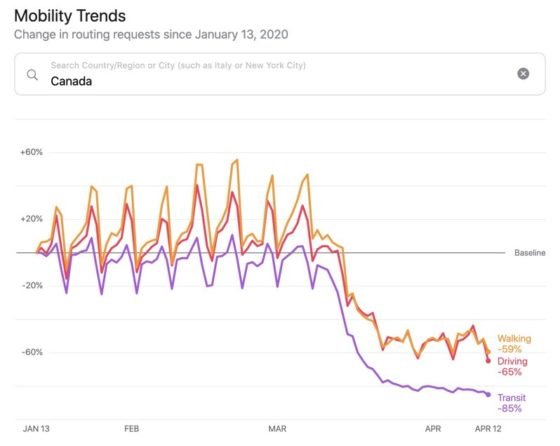 Mobility trends canada