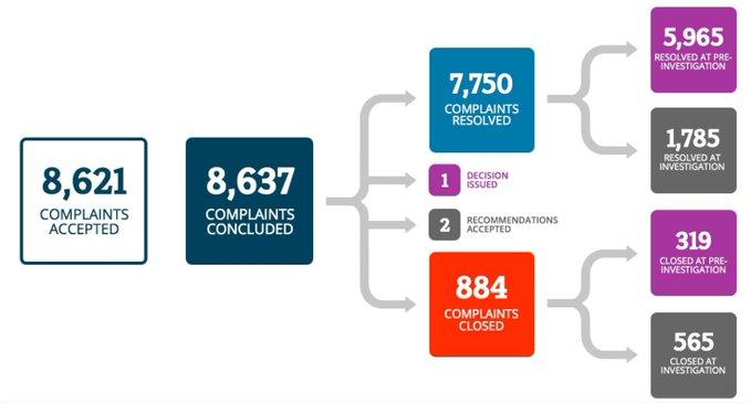 Ccts complaints 2020